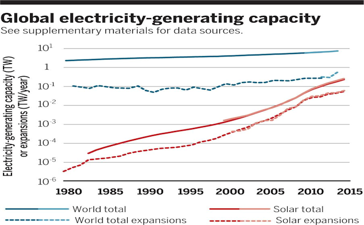 Chart Of Electric Generation Capacity